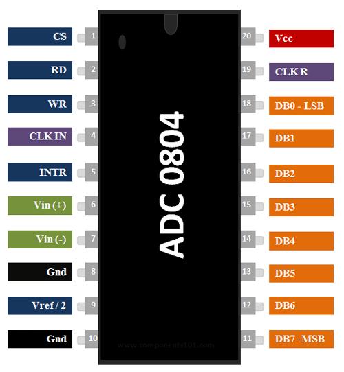ADC0804 Pinout, Description, Features & Datasheet
