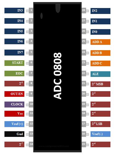 Datasheet adc0808.