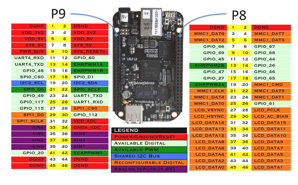 BeagleBone Black Pinout, Pin Configuration, Technical Specs