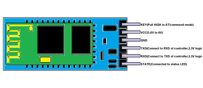 Modify the hc-05 bluetooth module defaults using at commands.