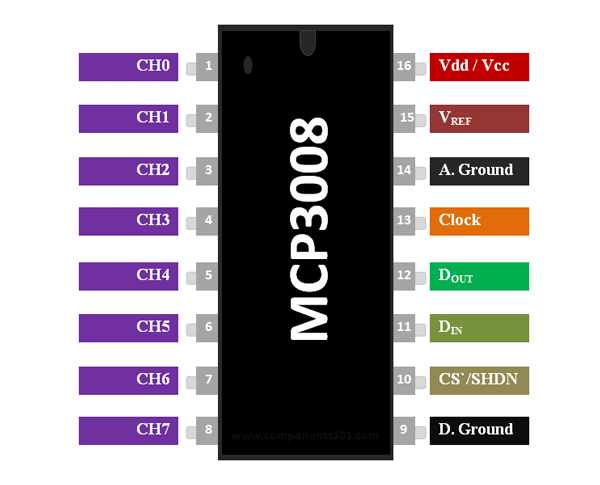 MCP3008 ADC IC Pinout, Features, Equivalent & Datasheet