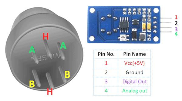 MQ-135 Gas Sensor Pinout, Features, Alternatives, Datasheet & Uses Guide