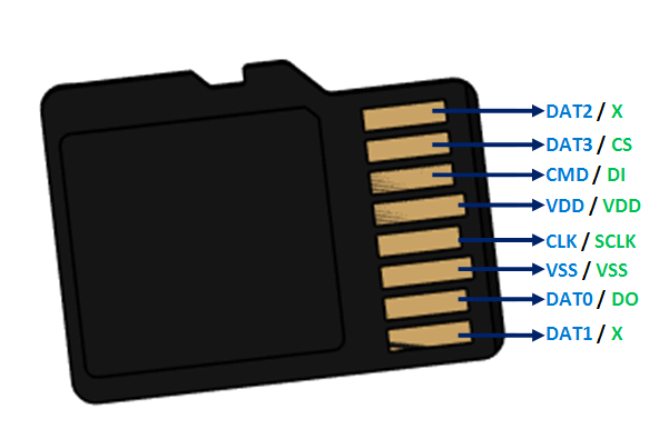 microSD Card Pinout, Features & Datasheet