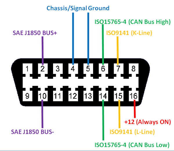 OBD2 Connector Pinout, Details & Datasheet on