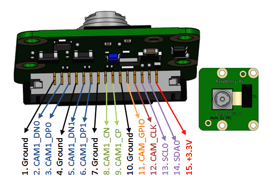 Pi Camera Module Pinout, Features & How to Use on