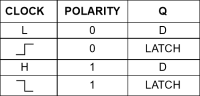 4042IC Truth table