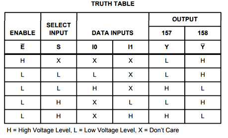 Multiplexer Truth table