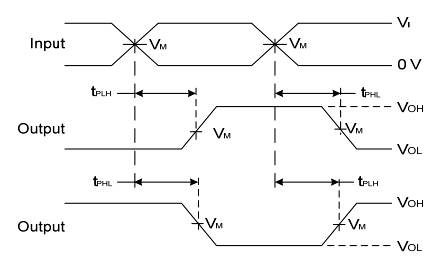 74HCT04 Switching Diagram