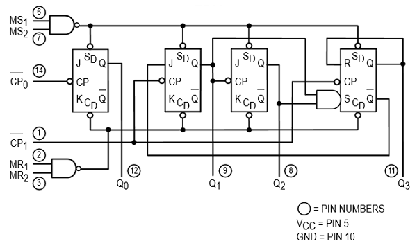 74LS90 IC Internal Block Diagram