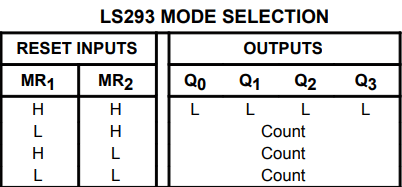 74LS93 Mode Selection