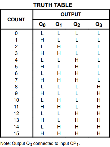 74LS93 Truth Table