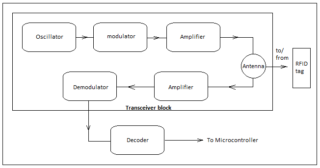 Block diagram of a RFID system