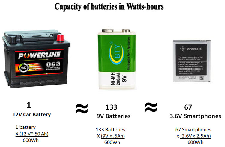 Capacity of Batteries