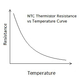 Characterstic graph of NTC type thermistor