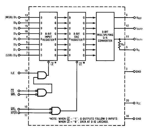DAC0832 Functional Diagram