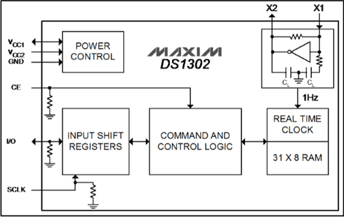 DS1302 Internal Block diagram