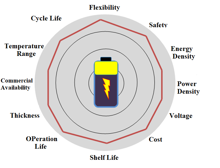 Factors for Choosing Batteries