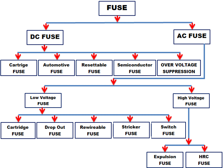 Different Types of Fuses and their ApplicationsComponents101