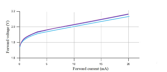 Graph between forward voltage and forward current