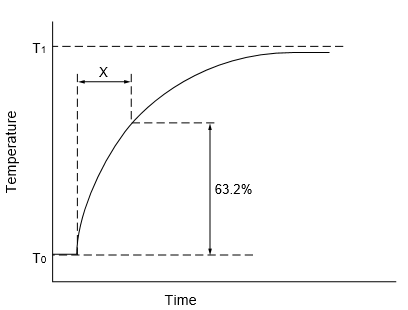 Graph for thermal time constant characteristic of thermistor