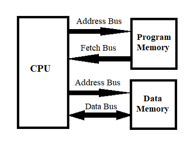 Harvard Architecture for the Design of Microcontroller