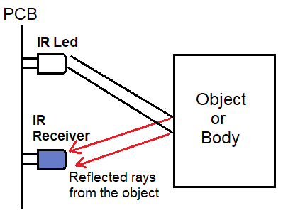 IR sensor working concept