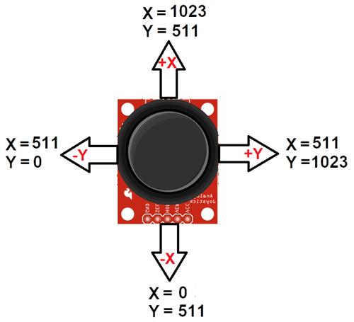 Joystick Module Analog Output