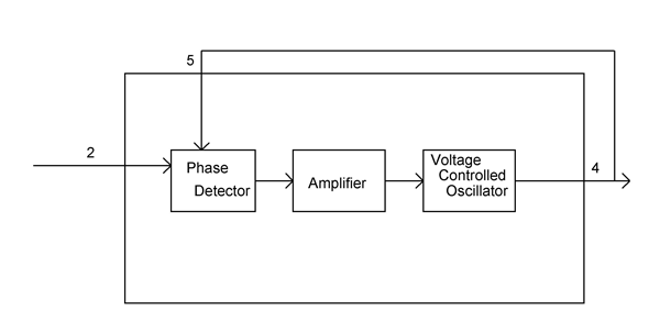 LM565 block diagram
