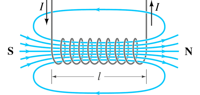 MAGNETIC FIELD AROUND A LOOP OF WIRE