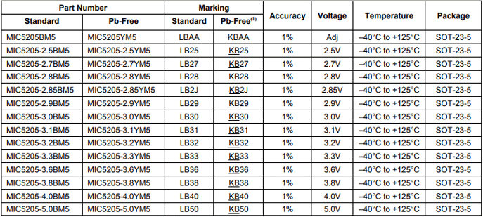 Régulateur de tension Uin2.5 ÷ 16 V 2x MIC5209-5.0YS DC-DC Converter LDO
