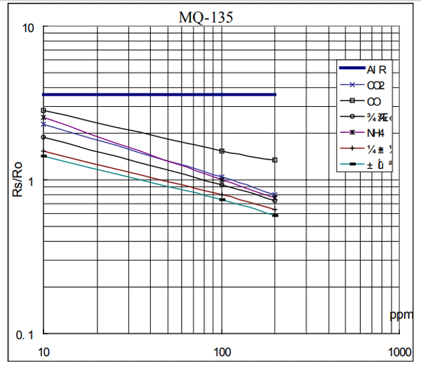 MQ-135 Sensitivity Characteristics