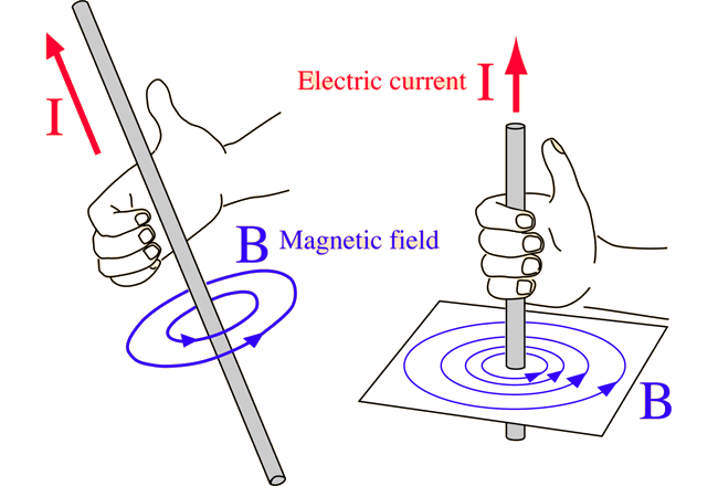 MAGNETIC FIELD AROUND A CURRENT CARRYING WIRE