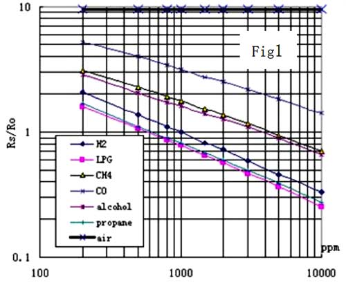 MQ2 Gas Sensor Pinout, Features, Equivalents & Datasheet