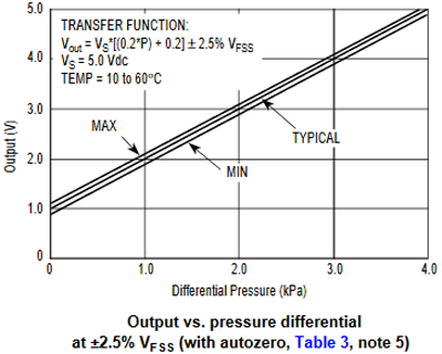 Output vs Pressure Differential with Autozero