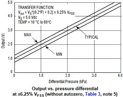 Output vs Pressure Differential without Autozero