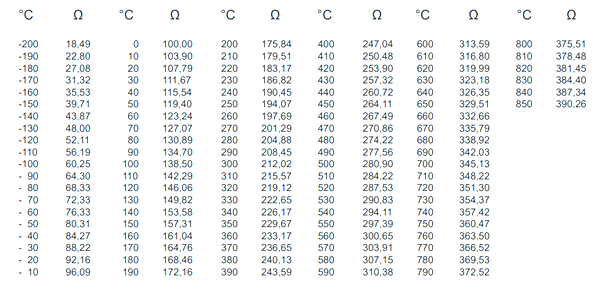 PT100 Resistance to Temperature Values