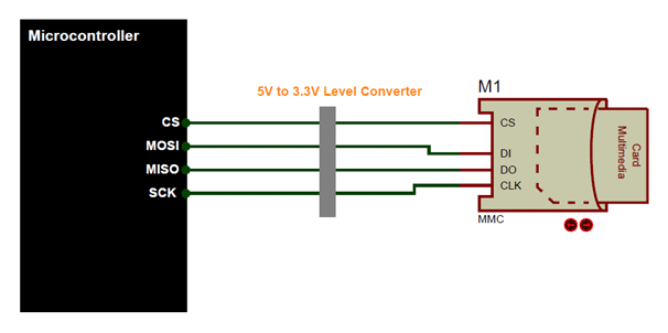 micro SD card Microcontroller Communication in SPI mode