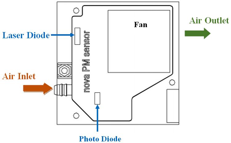 Nova PM Sensor SDS011