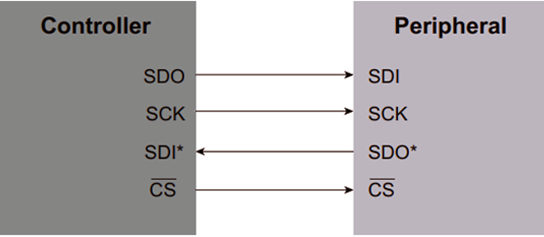 SPI Control Interface