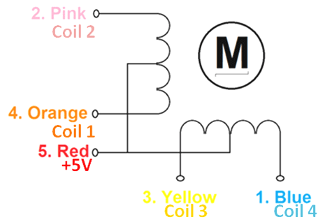 Stepper motor coil diagram