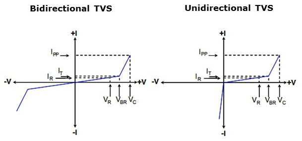 V-I Charectertics of Unidirectional and Bidirectioncal TVS Diode