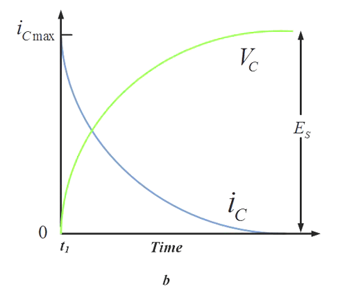 Voltage Time Graph