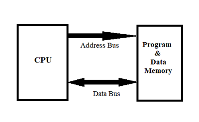Von Neumann Architecture For the Design of Microcontroller