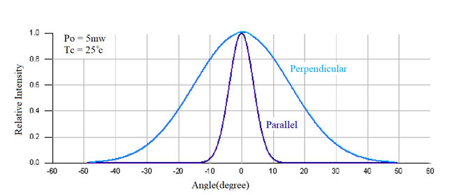 graph for laser beam divergence in parallel and perpendicular plane