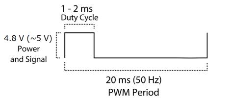 Servo Wiring Diagram Gt5 2 - Wiring Diagram Sheet on