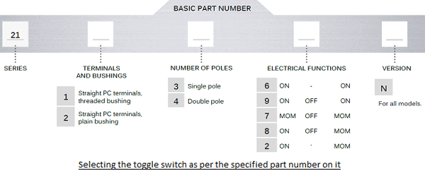 Selecting the 21000N series Toggle Switch